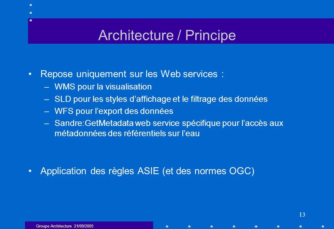 Architecture / Principe