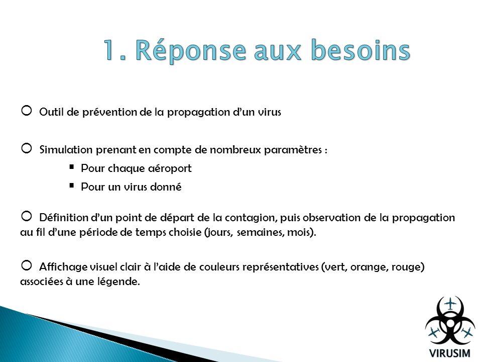 1. Réponse aux besoins Outil de prévention de la propagation d'un virus. Simulation prenant en compte de nombreux paramètres :