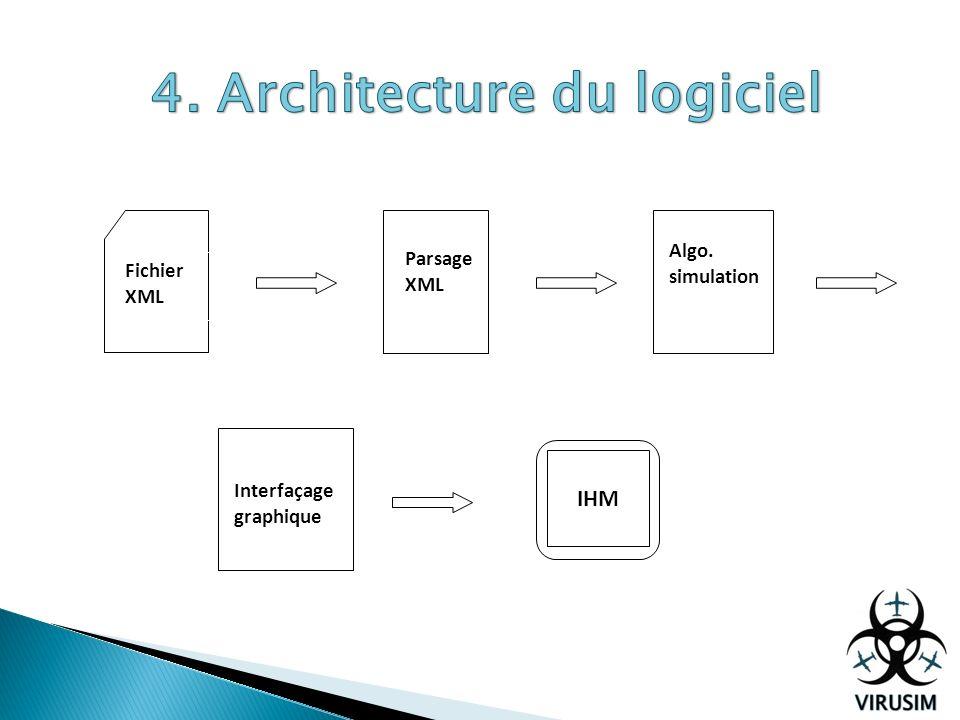 4. Architecture du logiciel