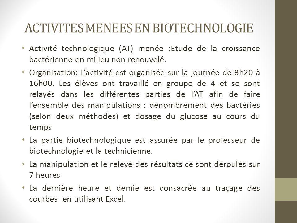 ACTIVITES MENEES EN BIOTECHNOLOGIE