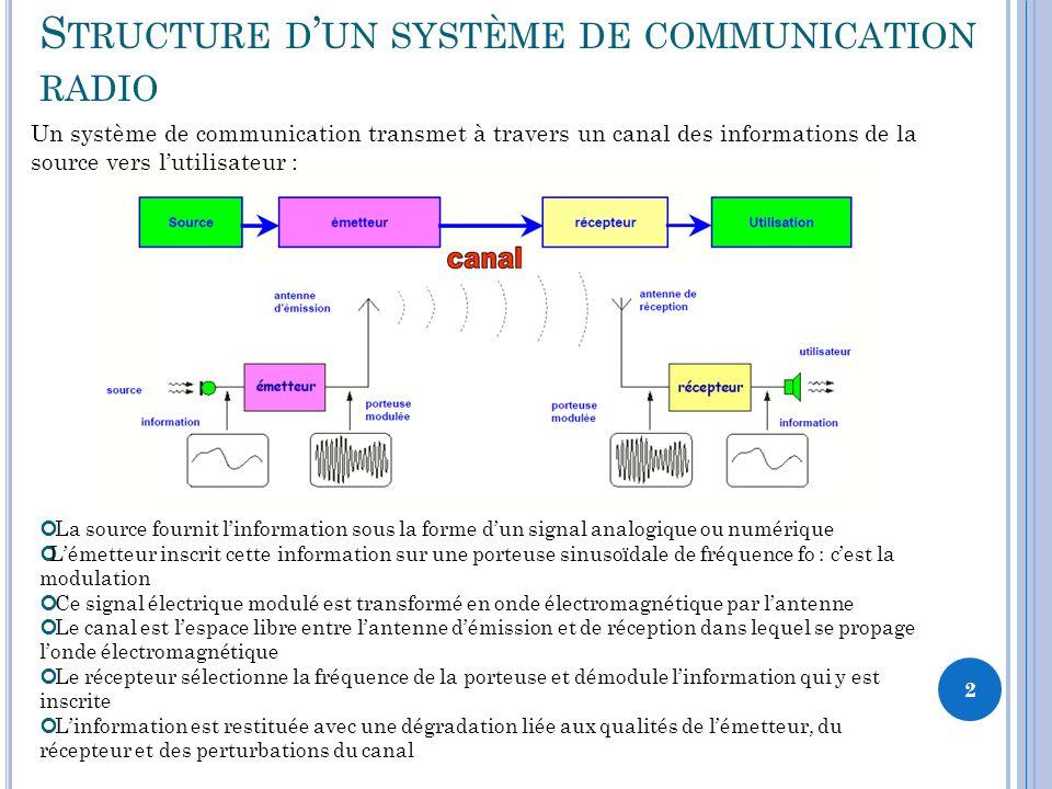 Structure d'un système de communication radio