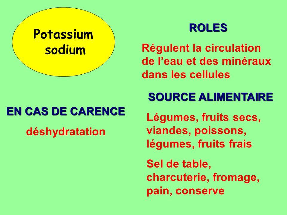 Potassium sodium ROLES