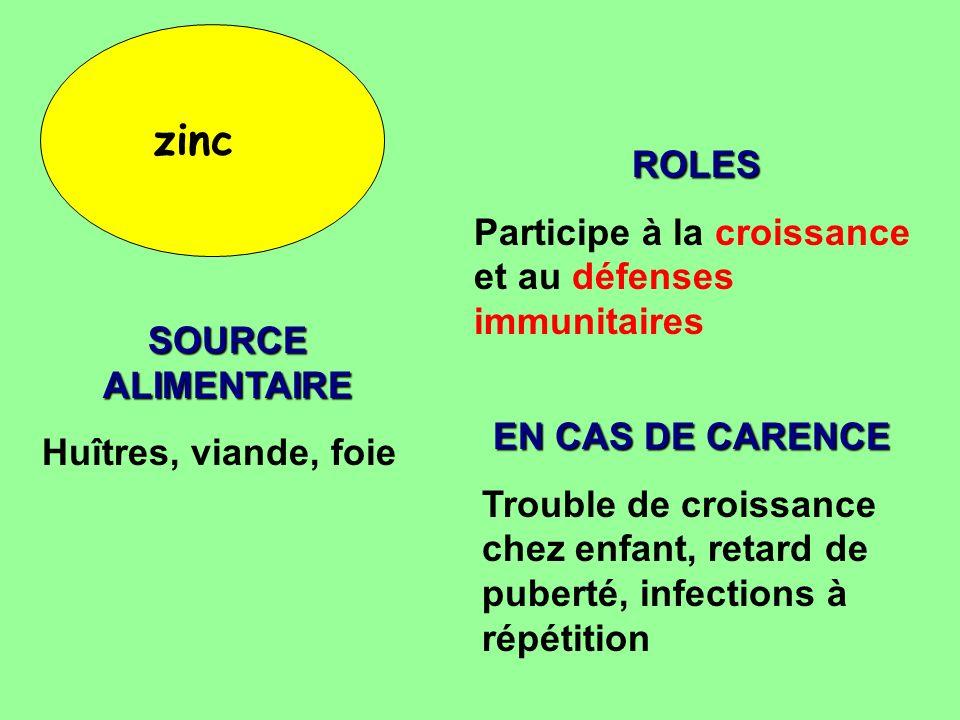 zinc ROLES Participe à la croissance et au défenses immunitaires