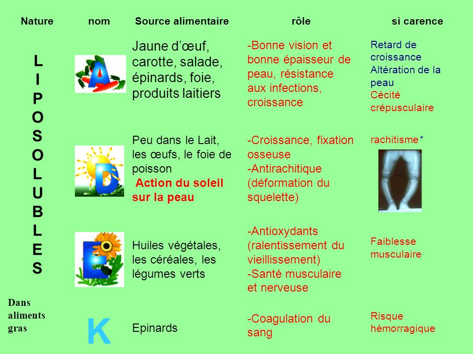 Naturenom. Source alimentaire. rôle. si carence. L. I. P. O. S O. L. U. B. L E. S. Dans aliments gras.