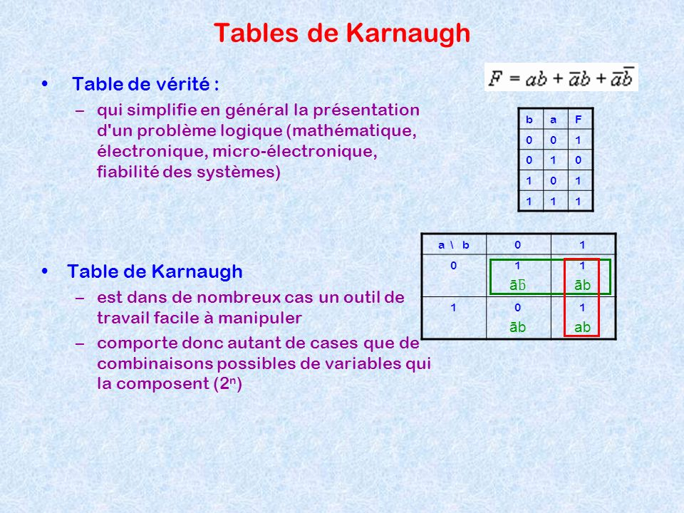 Tables de Karnaugh Table de vérité : Table de Karnaugh