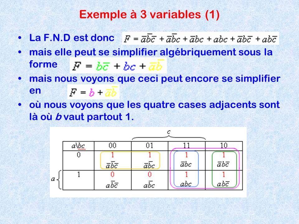 Exemple à 3 variables (1) La F.N.D est donc