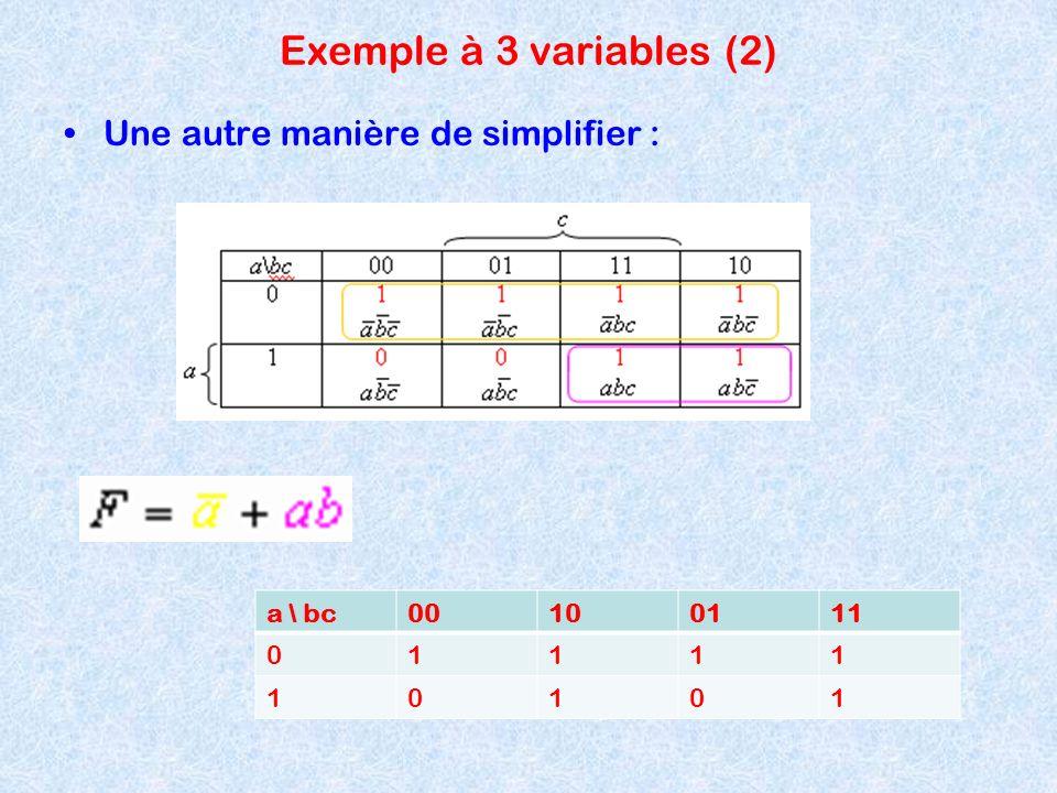 Exemple à 3 variables (2) Une autre manière de simplifier : a \ bc 00
