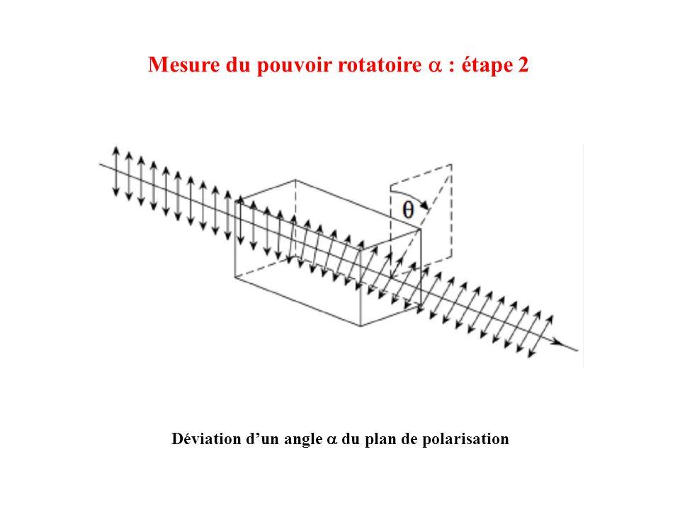Mesure du pouvoir rotatoire a : étape 2