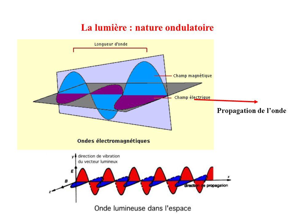 La lumière : nature ondulatoire