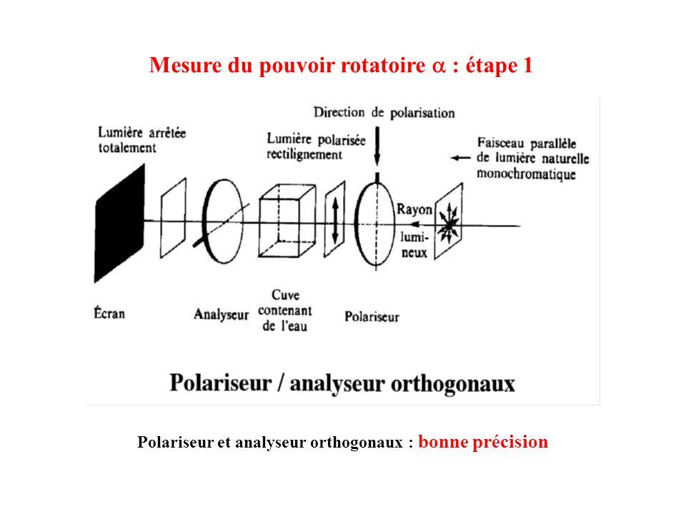 Mesure du pouvoir rotatoire a : étape 1