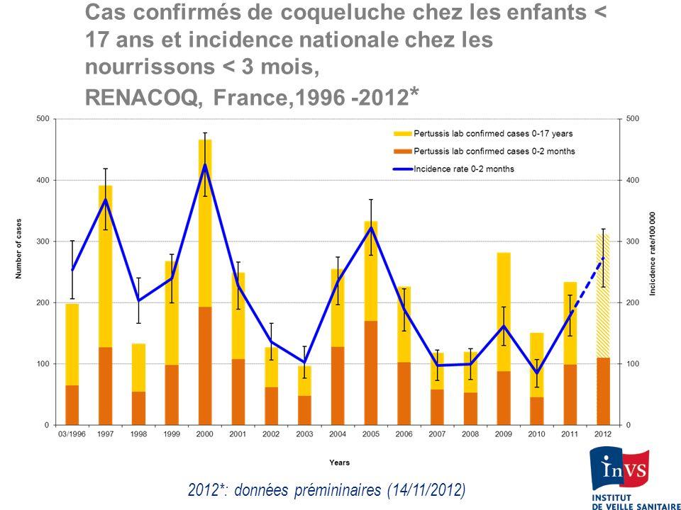 2012*: données prémininaires (14/11/2012)