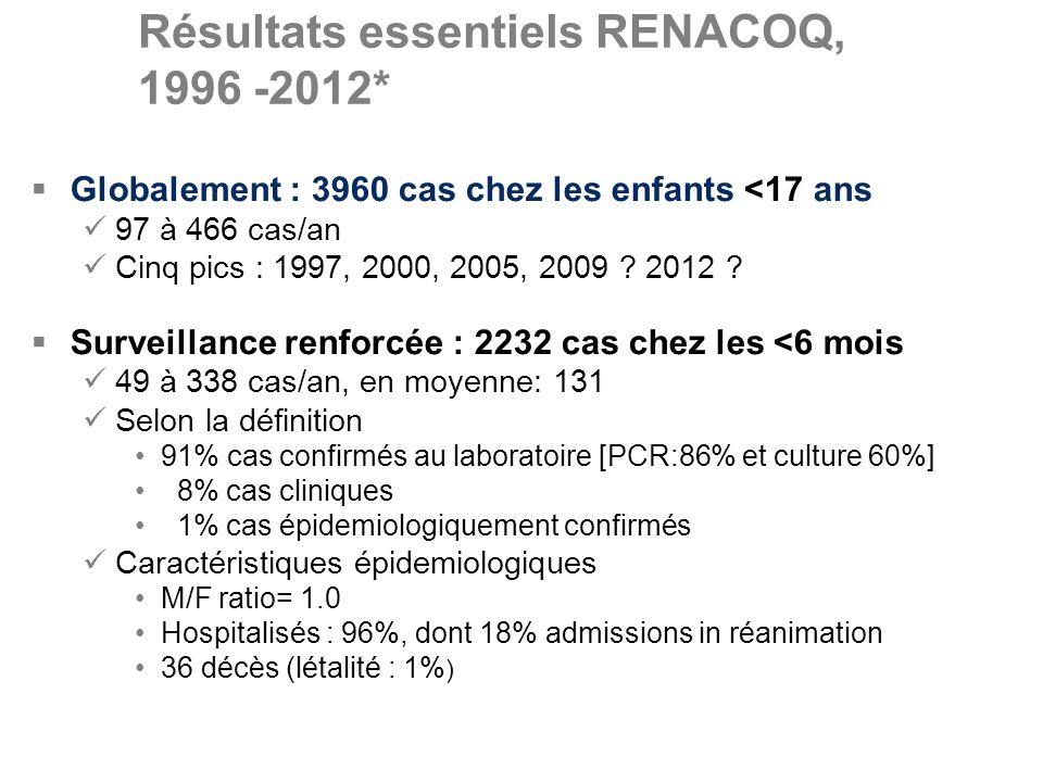 Résultats essentiels RENACOQ, 1996 -2012*