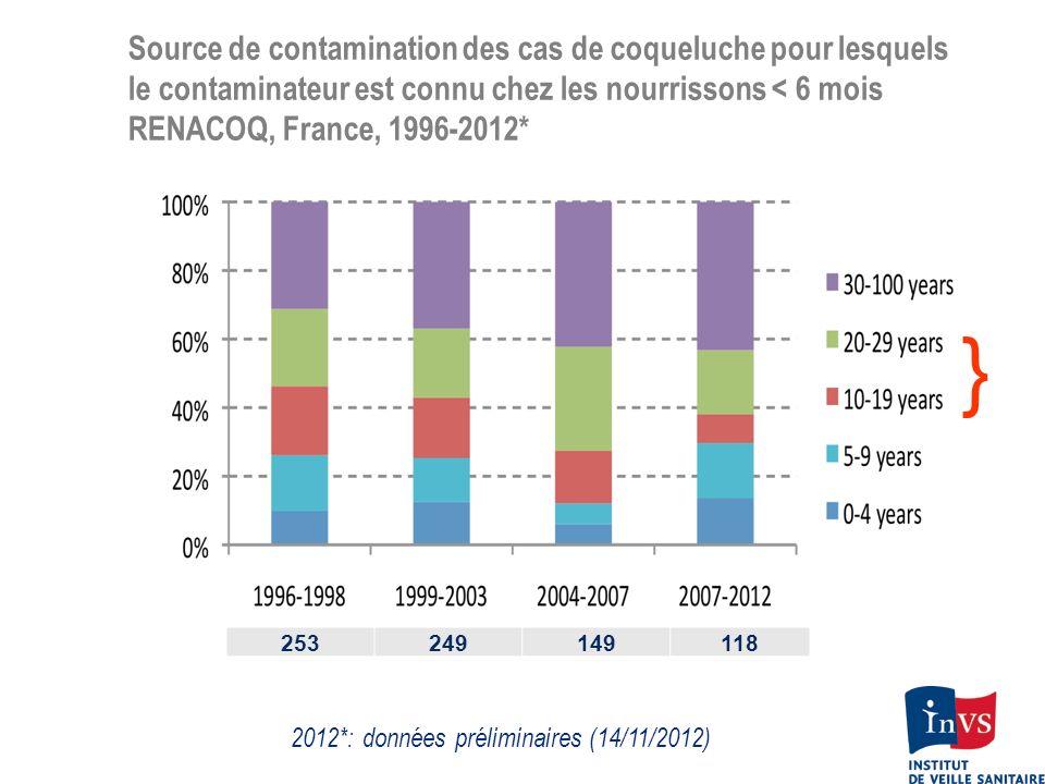 2012*: données préliminaires (14/11/2012)