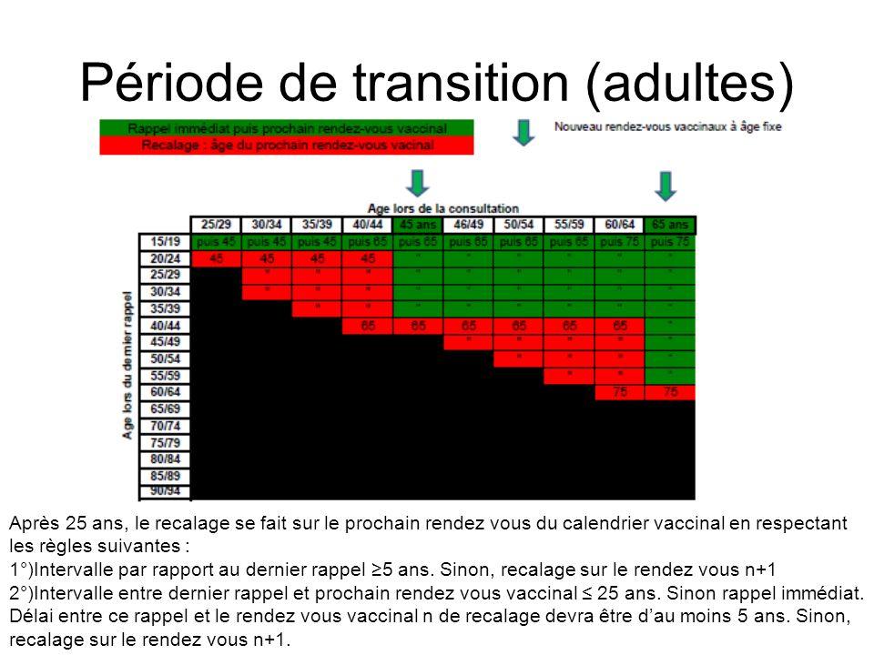Période de transition (adultes)