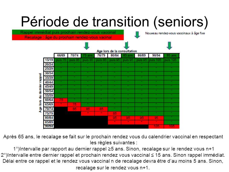 Période de transition (seniors)