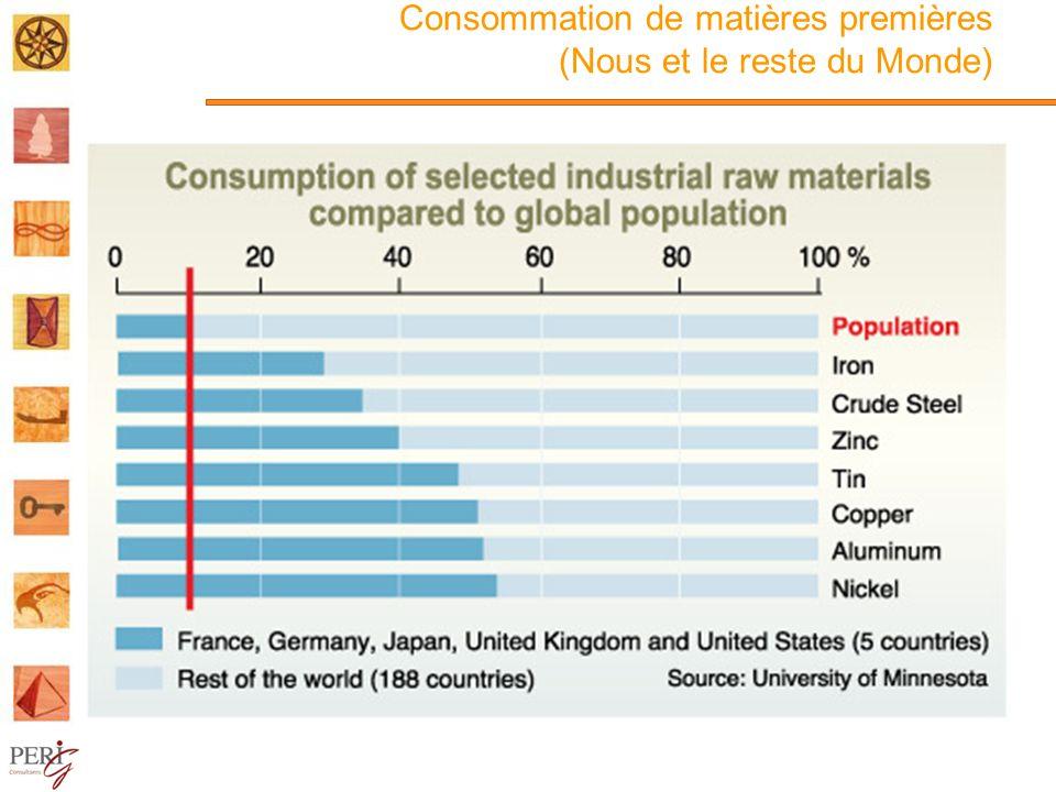 Consommation de matières premières (Nous et le reste du Monde)
