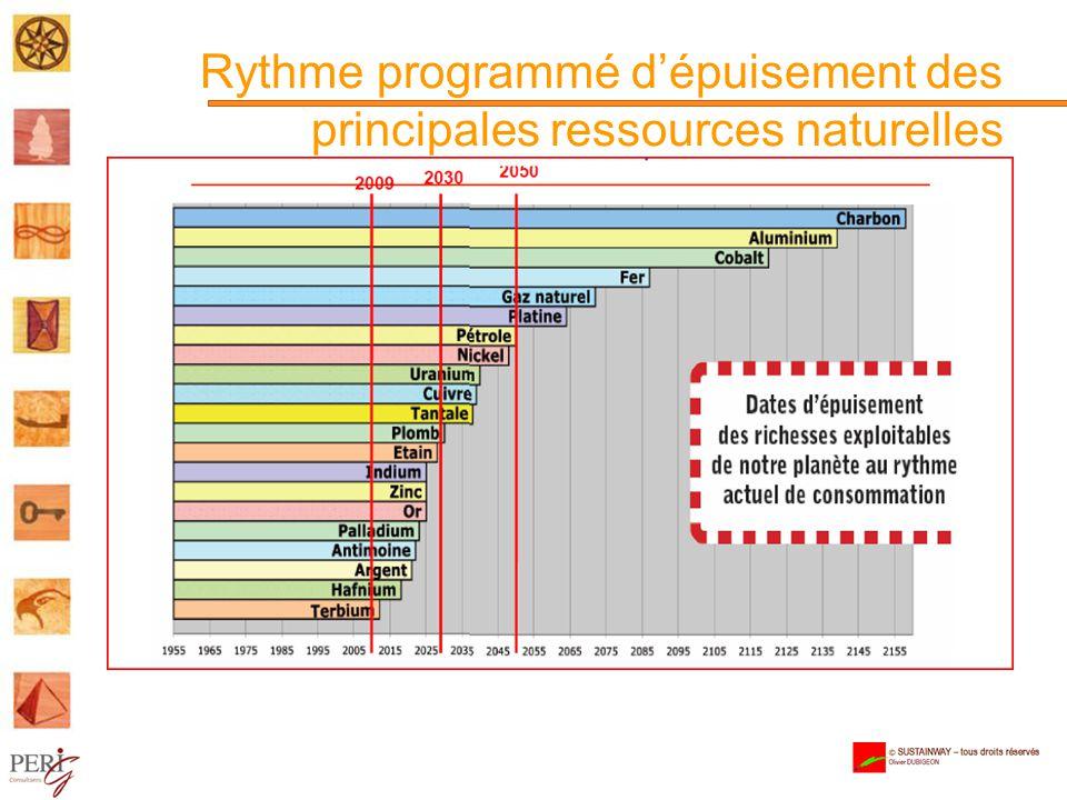 Rythme programmé d'épuisement des principales ressources naturelles