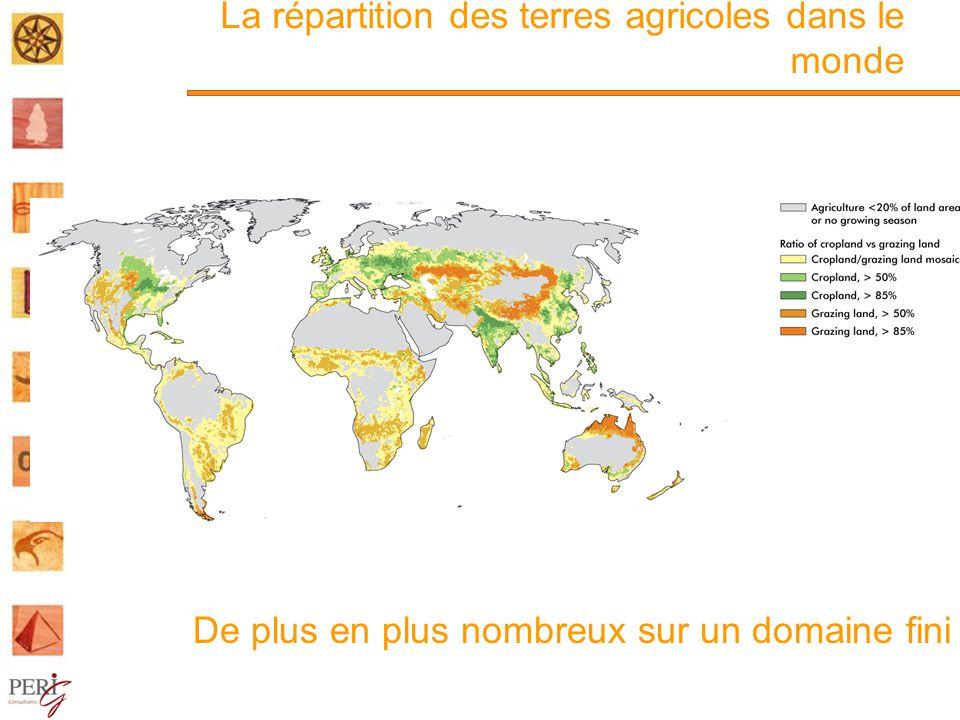 La répartition des terres agricoles dans le monde