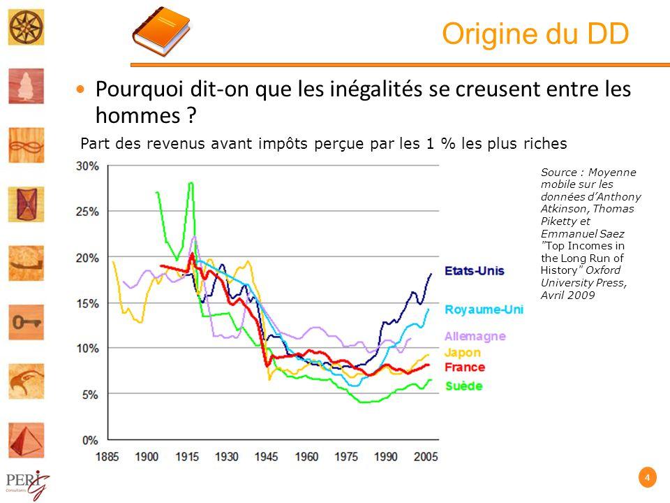 Origine du DD Pourquoi dit-on que les inégalités se creusent entre les hommes Part des revenus avant impôts perçue par les 1 % les plus riches.