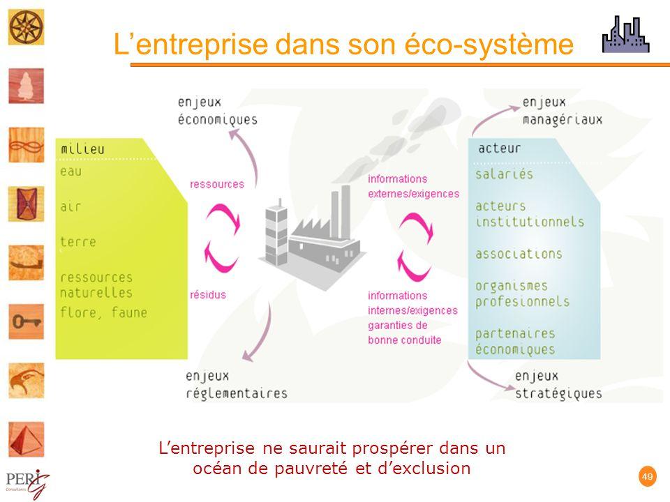 L'entreprise dans son éco-système