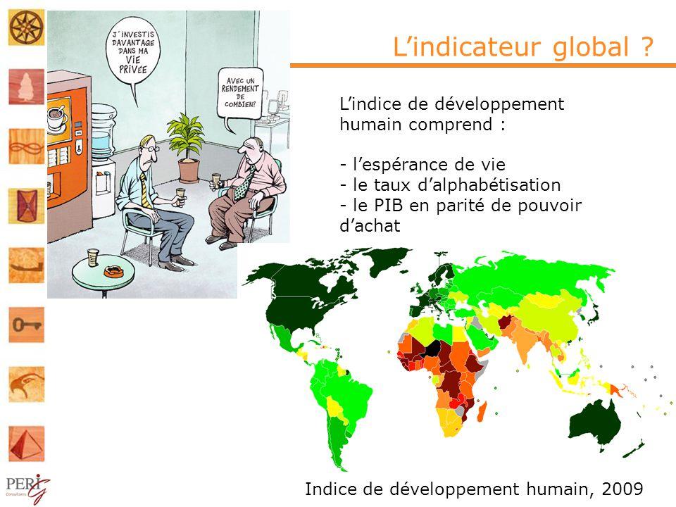 L'indicateur global L'indice de développement humain comprend :