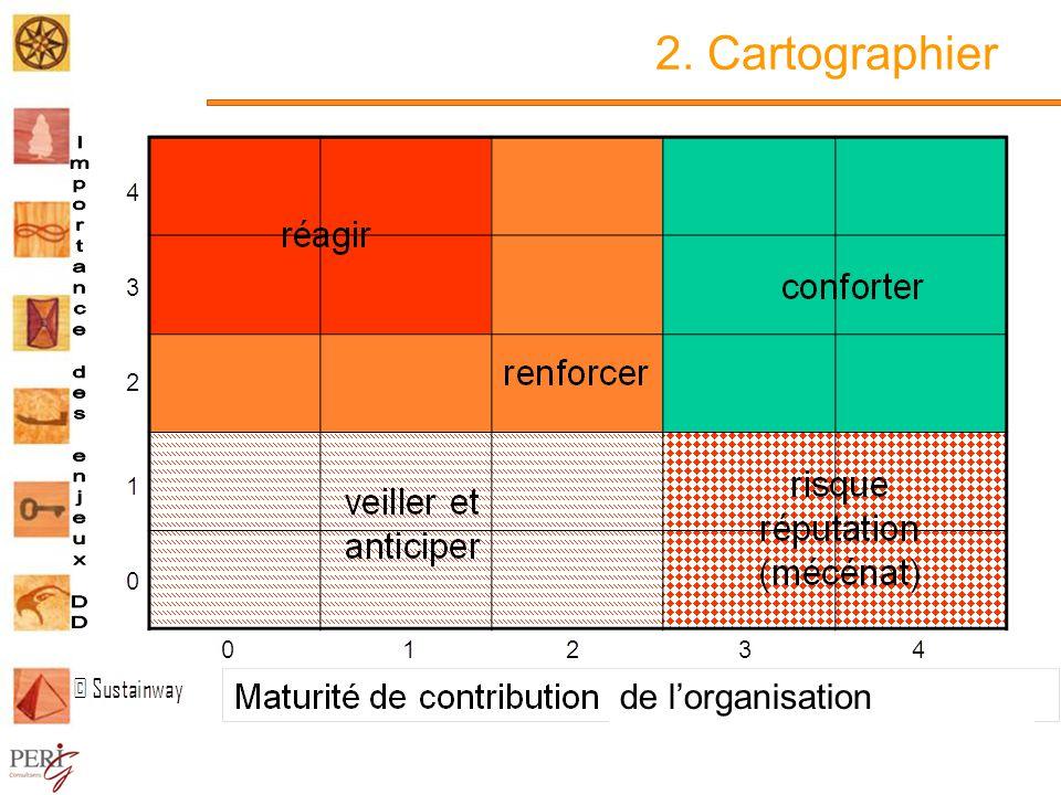 2. Cartographier de l'organisation