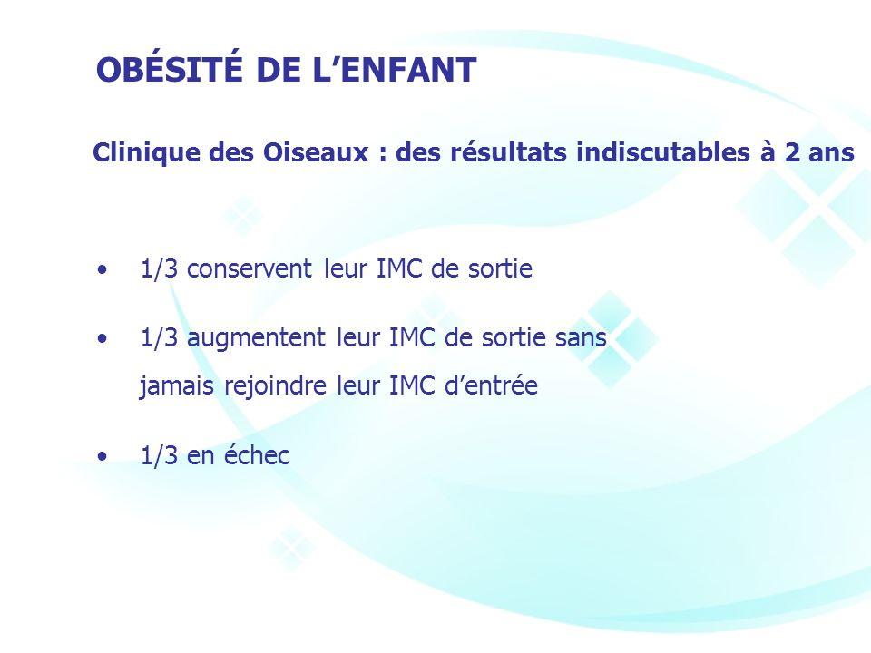 OBÉSITÉ DE L'ENFANT Clinique des Oiseaux : des résultats indiscutables à 2 ans. • 1/3 conservent leur IMC de sortie.