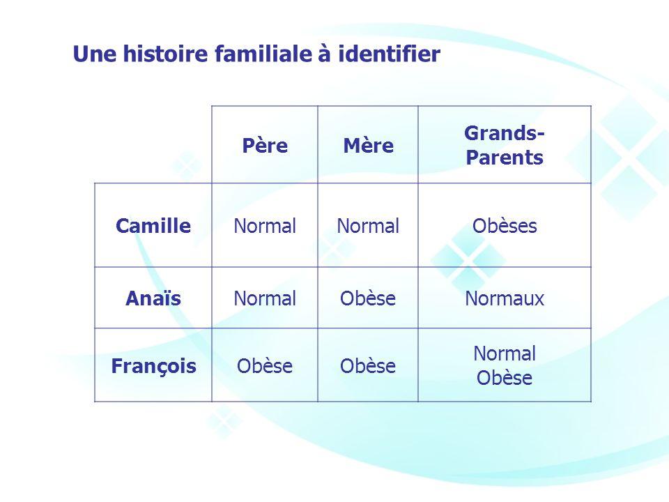 Une histoire familiale à identifier