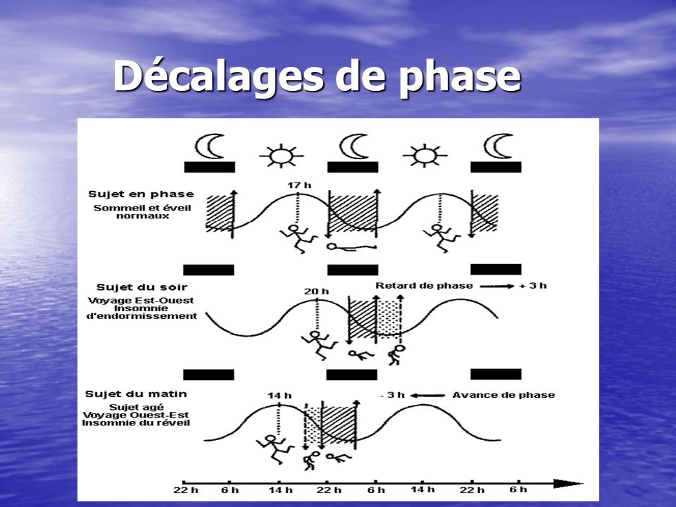 Décalages de phase