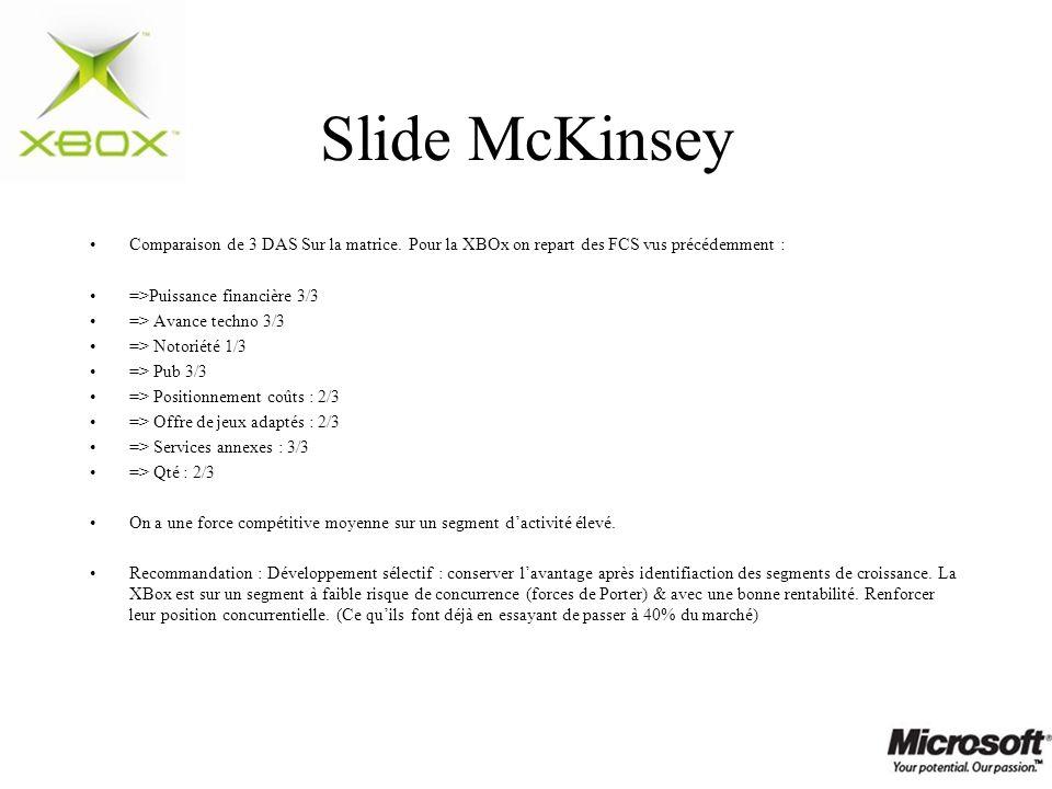 Slide McKinsey Comparaison de 3 DAS Sur la matrice. Pour la XBOx on repart des FCS vus précédemment :