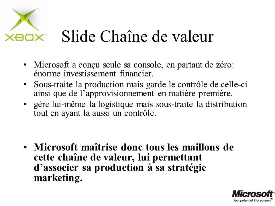 Slide Chaîne de valeur Microsoft a conçu seule sa console, en partant de zéro: énorme investissement financier.