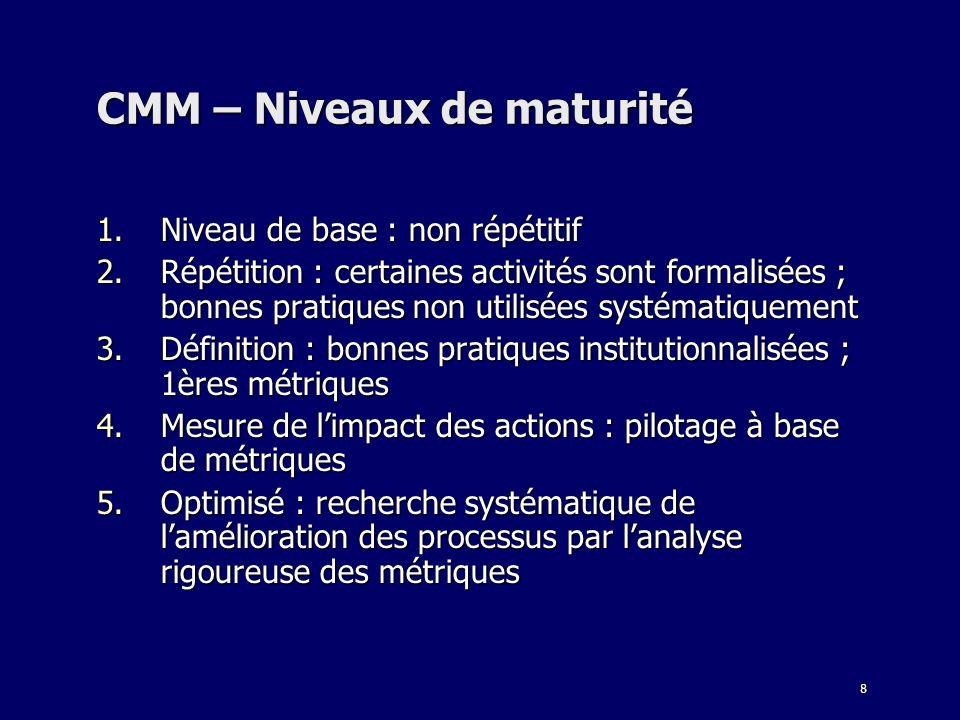 CMM – Niveaux de maturité