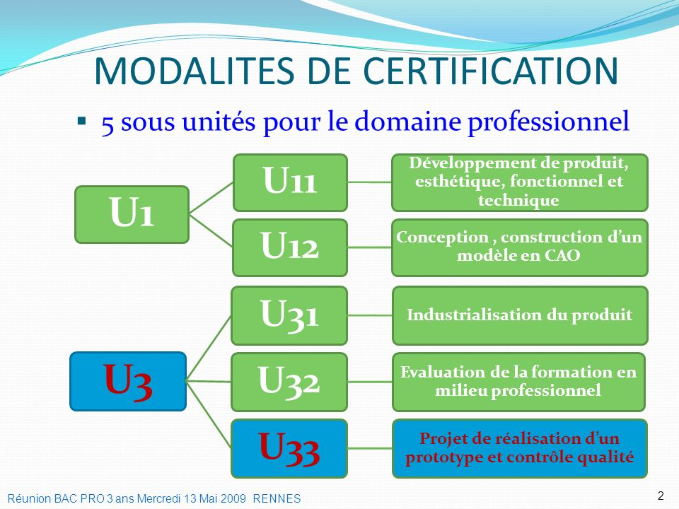 MODALITES DE CERTIFICATION