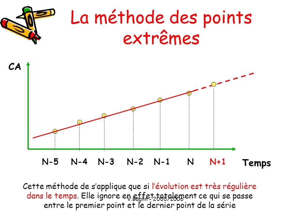 La méthode des points extrêmes