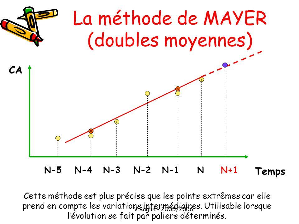 La méthode de MAYER (doubles moyennes)
