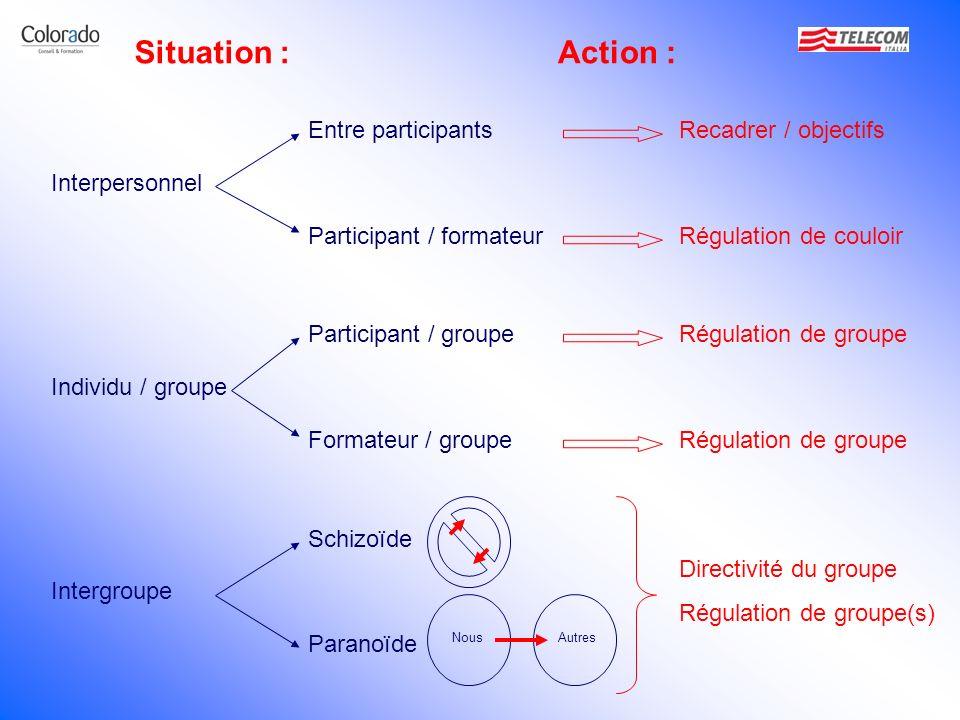 Situation : Action : Entre participants Recadrer / objectifs