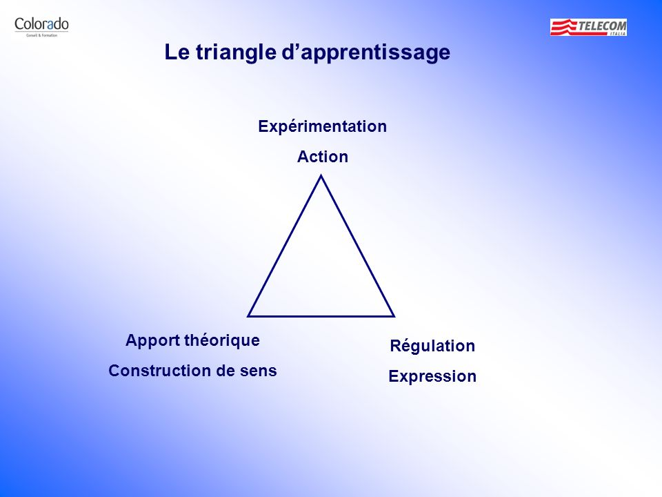Le triangle d'apprentissage