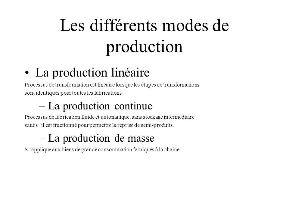 Les différents modes de production
