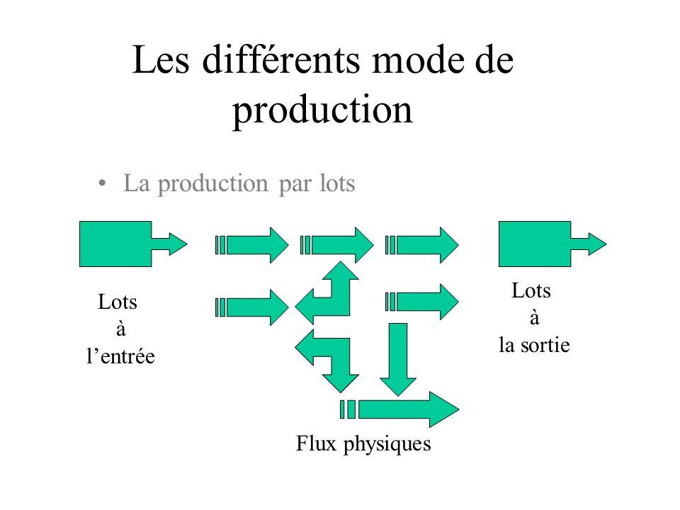 Les différents mode de production