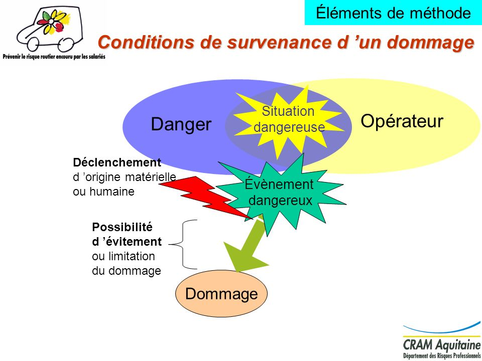Conditions de survenance d 'un dommage