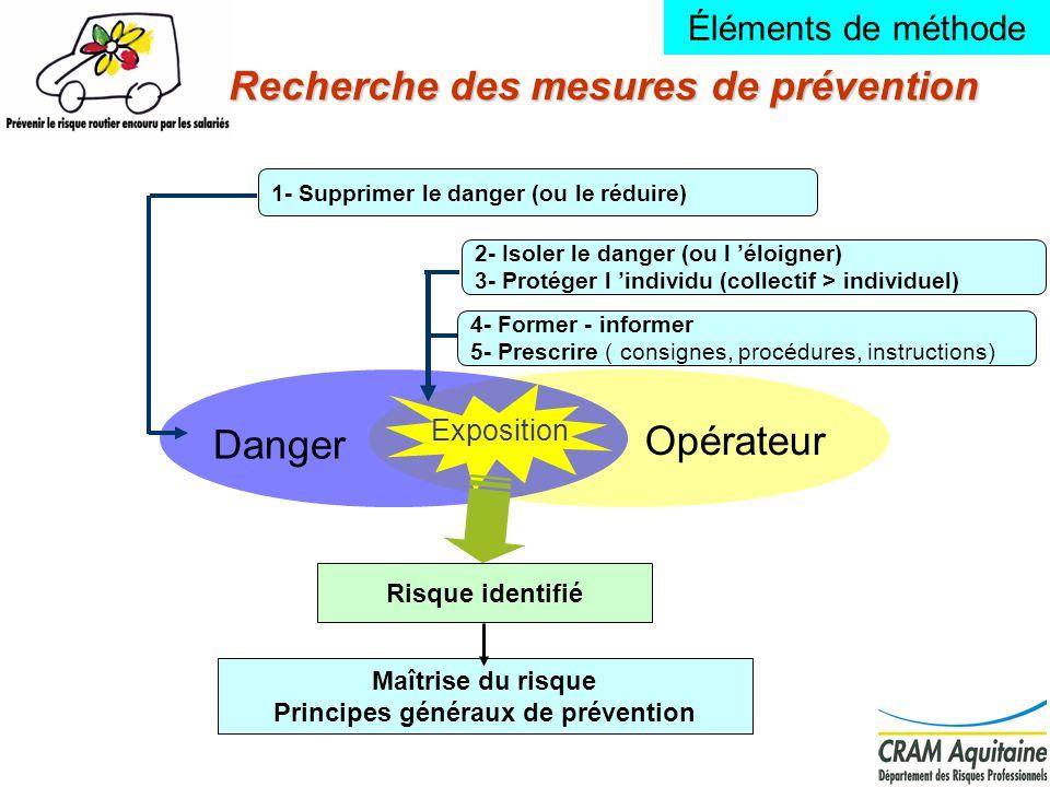 Recherche des mesures de prévention