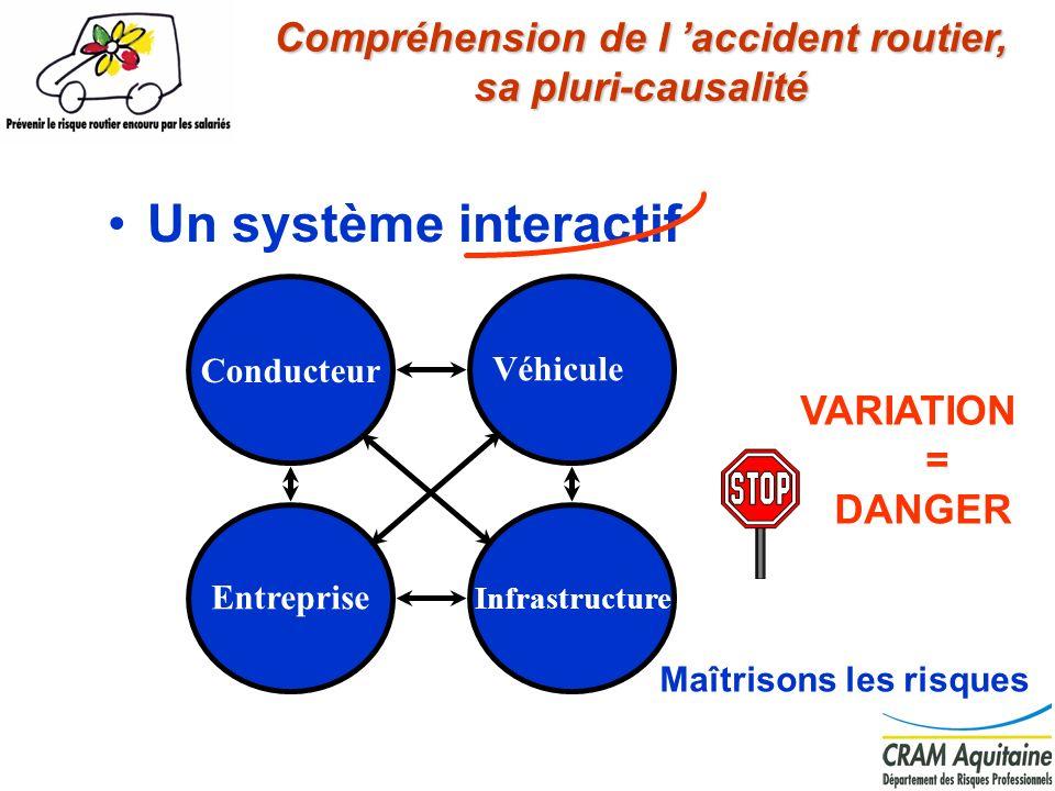Compréhension de l 'accident routier, sa pluri-causalité