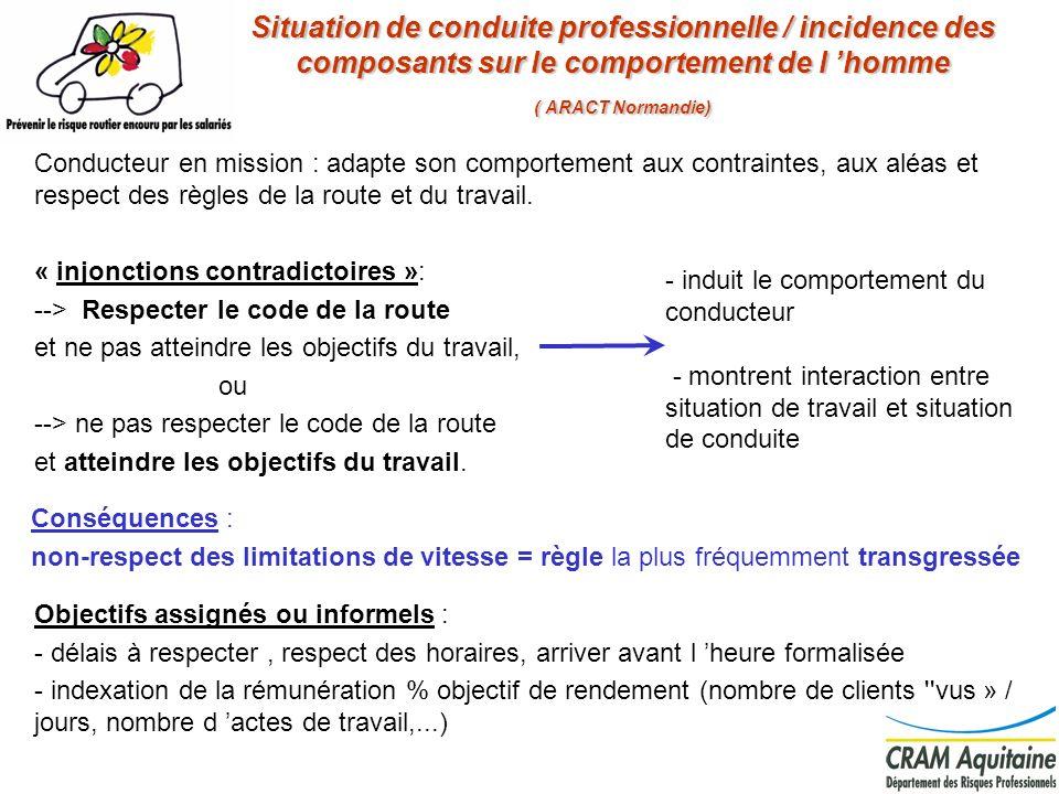 Situation de conduite professionnelle / incidence des composants sur le comportement de l 'homme ( ARACT Normandie)