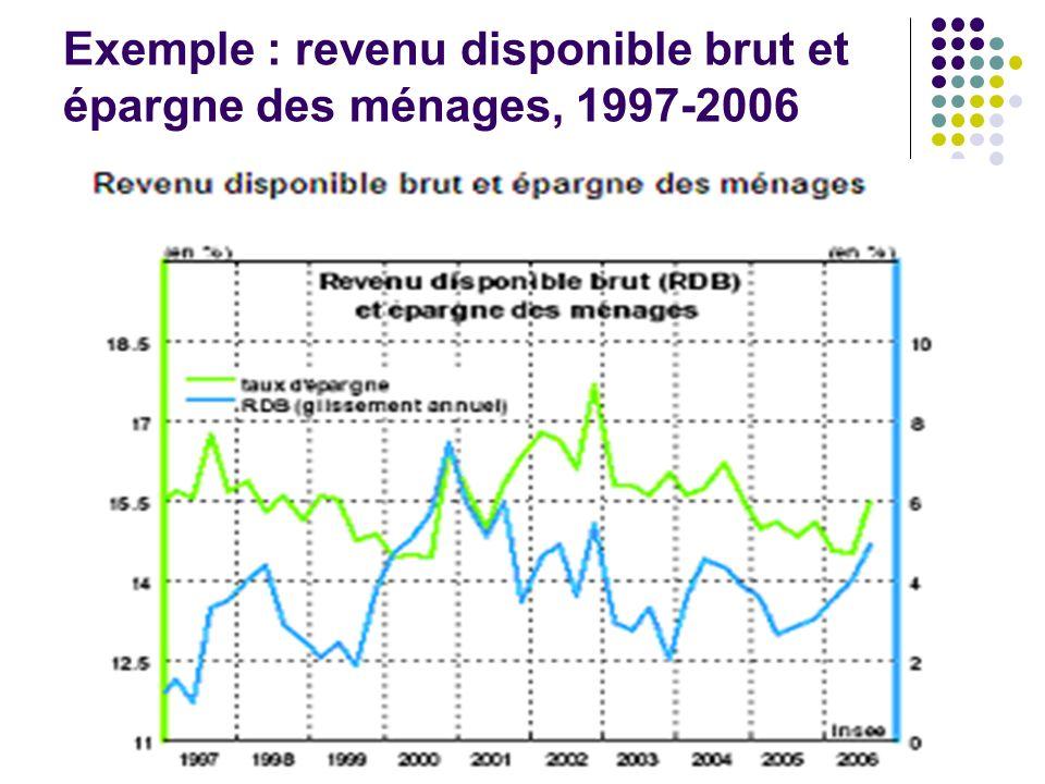 Exemple : revenu disponible brut et épargne des ménages, 1997-2006