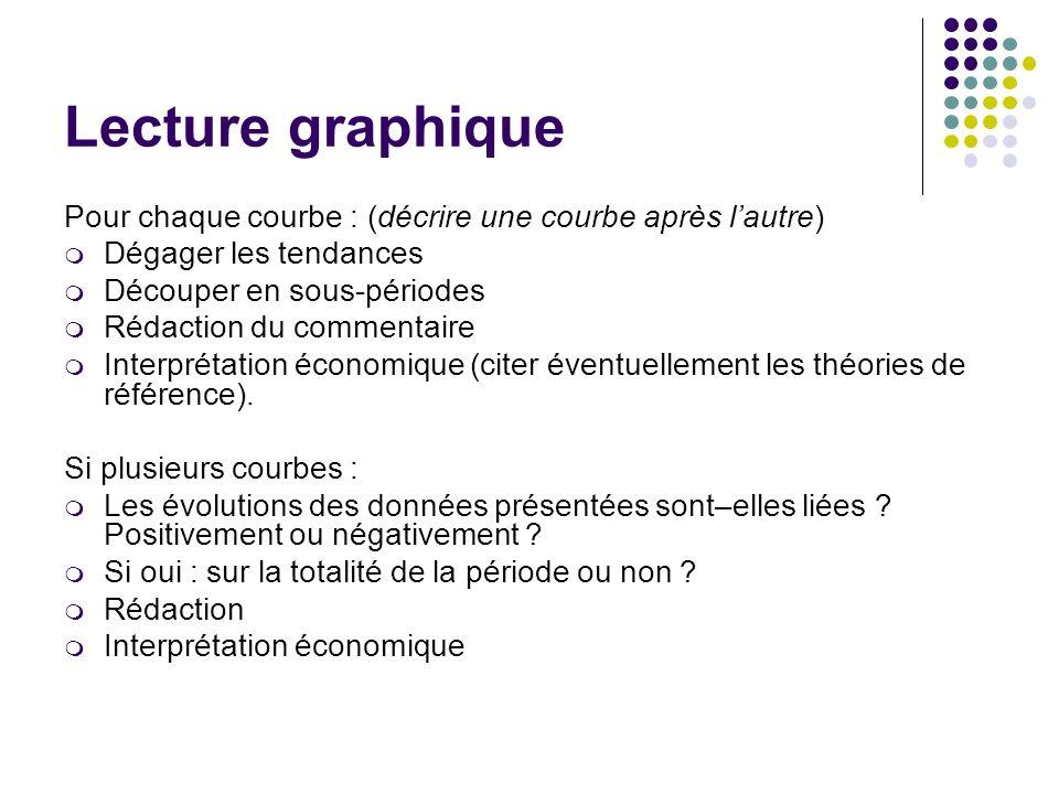 Lecture graphiquePour chaque courbe : (décrire une courbe après l'autre) Dégager les tendances. Découper en sous-périodes.