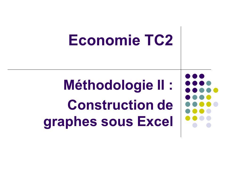 Méthodologie II : Construction de graphes sous Excel