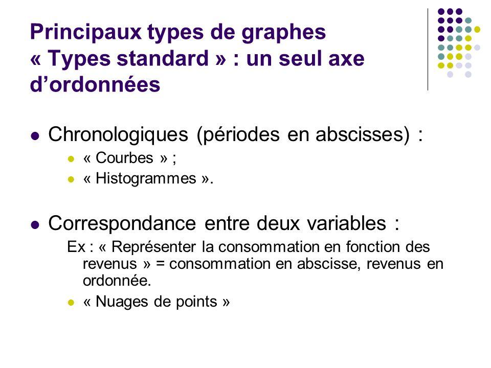 Principaux types de graphes « Types standard » : un seul axe d'ordonnées