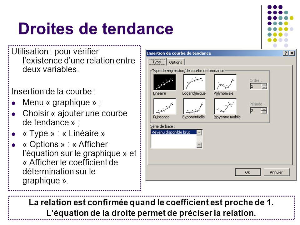 Droites de tendance Utilisation : pour vérifier l'existence d'une relation entre deux variables. Insertion de la courbe :