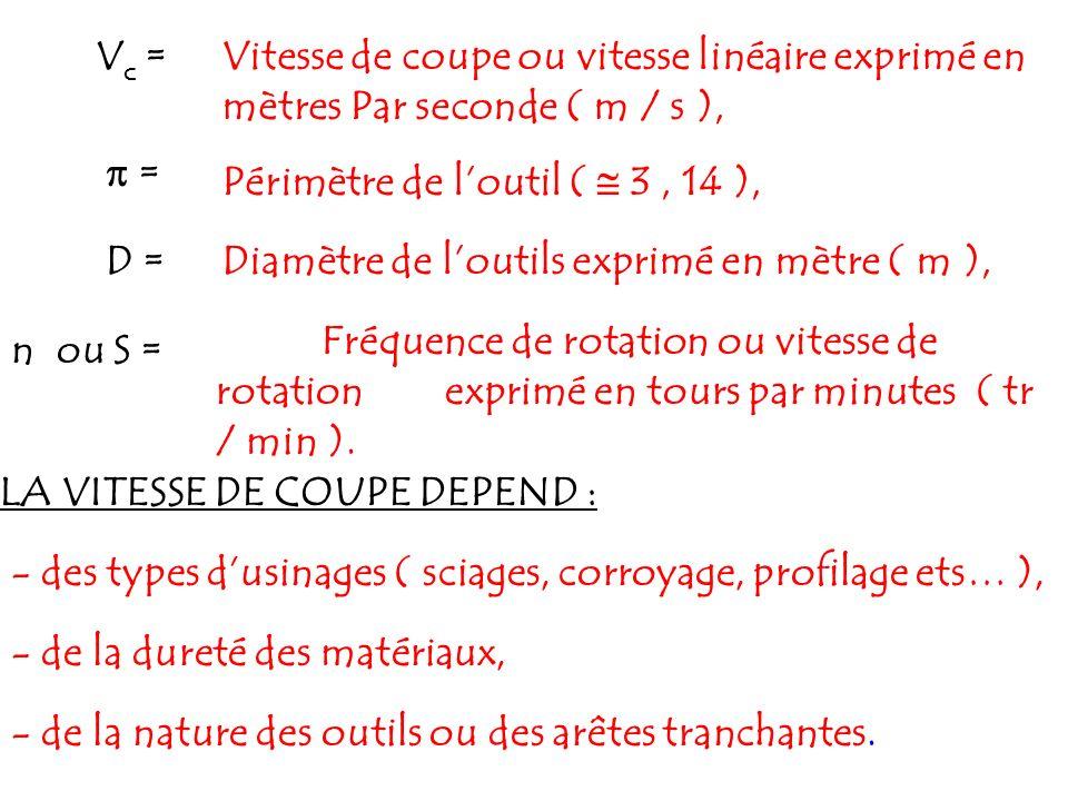 Vc = Vitesse de coupe ou vitesse linéaire exprimé en mètres Par seconde ( m / s ),  = Périmètre de l'outil (  3 , 14 ),