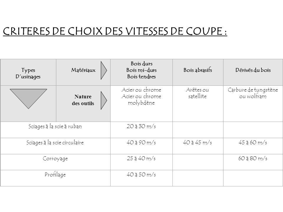 CRITERES DE CHOIX DES VITESSES DE COUPE :